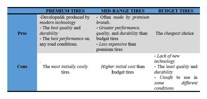 Neumáticos económicos, de rango medio o premium, que neumáticos debe comprar