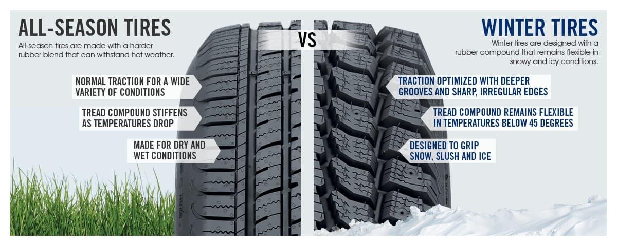 Neumático de invierno y nieve y neumático para todas las estaciones